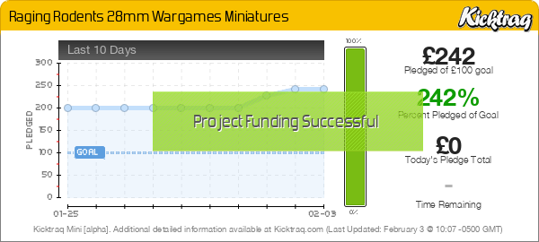 Raging Rodents 28mm Wargames Miniatures - Kicktraq Mini