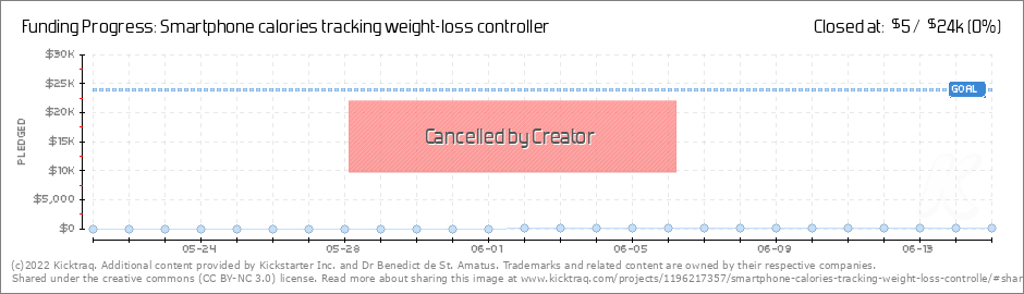smartphone calories tracking weight loss controller by dr benedict