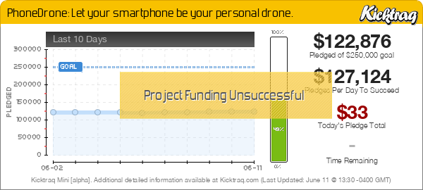 PhoneDrone: Let your smartphone be your personal drone. -- Kicktraq Mini