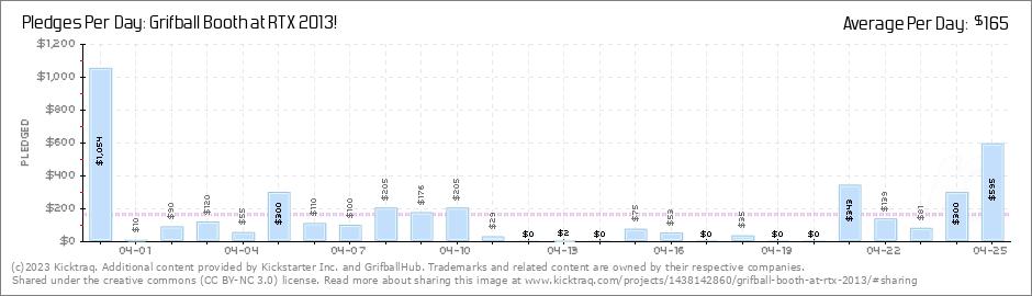 dailypledges Achievement Unlocked   The Community Has Spoken, RTX Grifball Kickstarter Funded