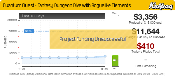 Quantum Quest – Fantasy Dungeon Dive with Roguelike Elements -- Kicktraq Mini