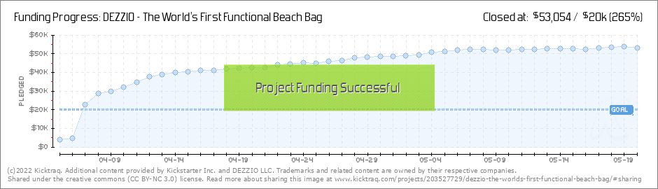 DEZZIO - The World's First Functional Beach Bag by DEZZIO LLC ...