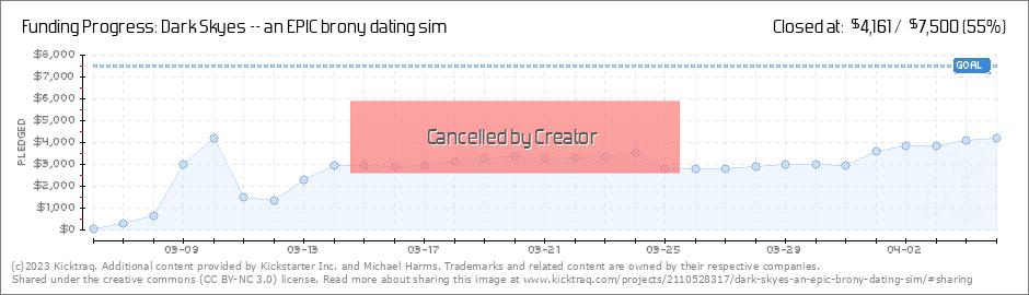 Mlp dating sim dark skies