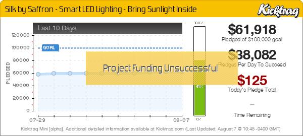 Silk by Saffron - Smart LED Lighting - Bring Sunlight Inside -- Kicktraq Mini