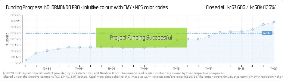 Kolormondo Pro Intuitive Colour With Cmy Ncs Color Codes By