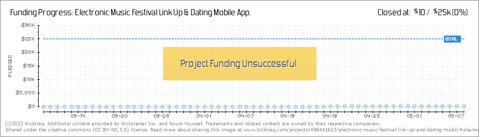 linked up dating app Diligent searchers can then gain access to facebook and so much else the illusion of online dating privacy gets whisked away with the use of linkedin it's a grey, sticky area of life on dating apps one the one hand, it can be a relatively harmless bit of investigation to make sure who you're meeting is the.