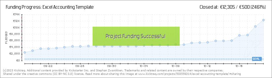 Excel Accounting Template By Stephan Zwanikken Kicktraq