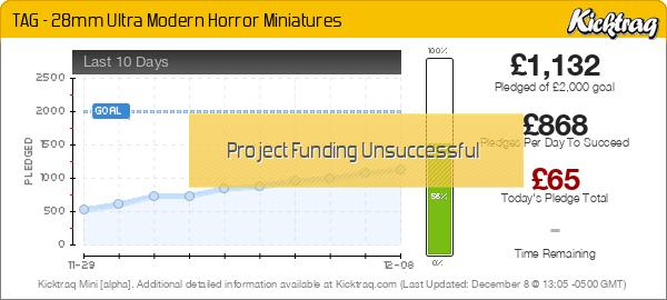TAG – 28mm Ultra Modern Horror Miniatures -- Kicktraq Mini