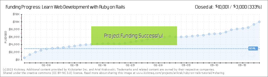ruby on rails tutorial learn web development with rails pdf