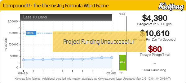 CompoundIt! - The Chemistry Formula Word Game - Kicktraq Mini
