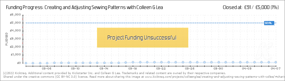 Creating And Adjusting Sewing Patterns With Colleen G Lea By Colleen