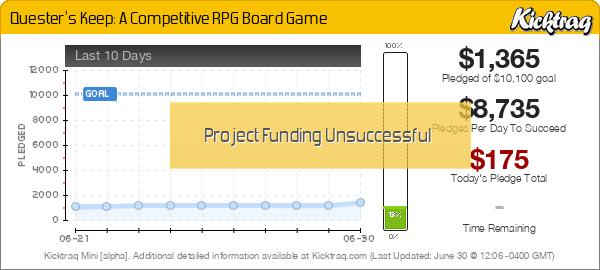 Quester's Keep: A Competitive RPG Board Game - Kicktraq Mini