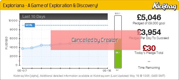 Exploriana - A Game of Exploration & Discovery! - Kicktraq Mini