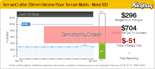 TerrainCrafter 28mm Silicone Floor Terrain Molds - Kicktraq Mini