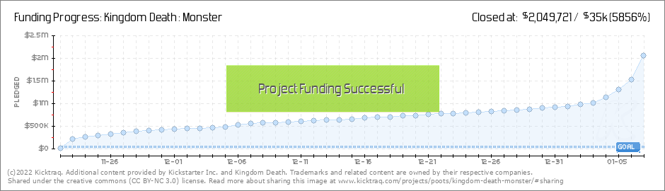 kickstarter project statistics