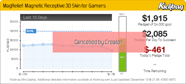 MagRelief: Magnetic Receptive 3D Skin for Gamers - Kicktraq Mini