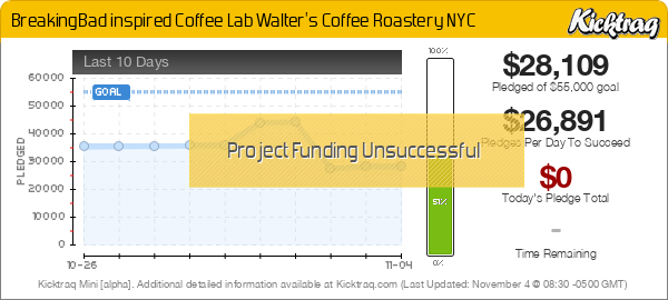 BreakingBad inspired Coffee Lab Walter's Coffee Roastery NYC -- Kicktraq Mini