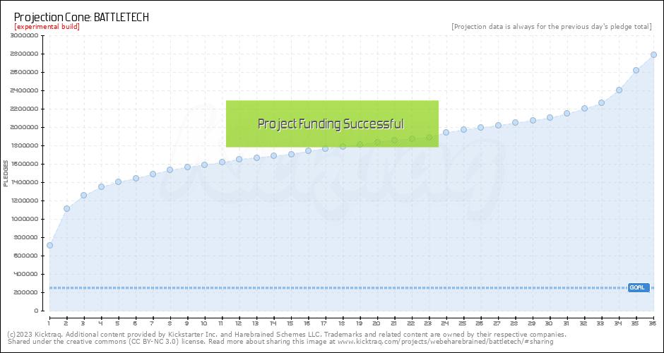 http://www.kicktraq.com/projects/webeharebrained/battletech/exp-cone.png