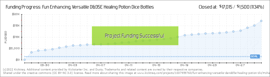 Fun Enhancing, Versatile D&D5E Healing Potion Dice Bottles