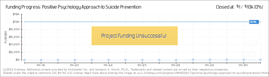 Positive psychology approach to suicide prevention by jameson k loading your very own snazzy kicktraq chart altavistaventures Gallery