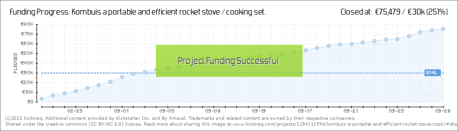 kombuis rocket stov