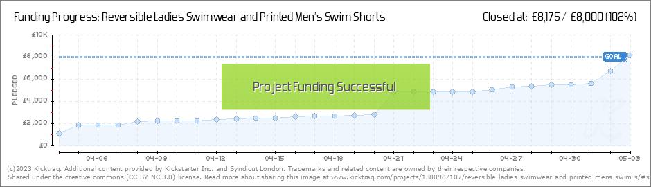 7541231a5da0b Reversible Ladies Swimwear and Printed Men s Swim Shorts by Syndicut ...