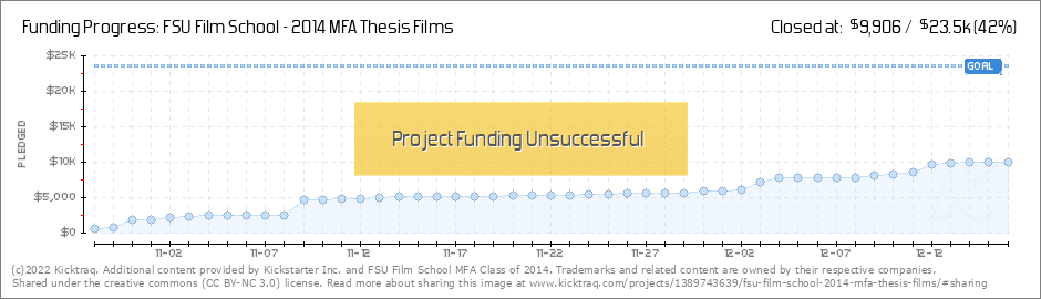 fsu mfa thesis films