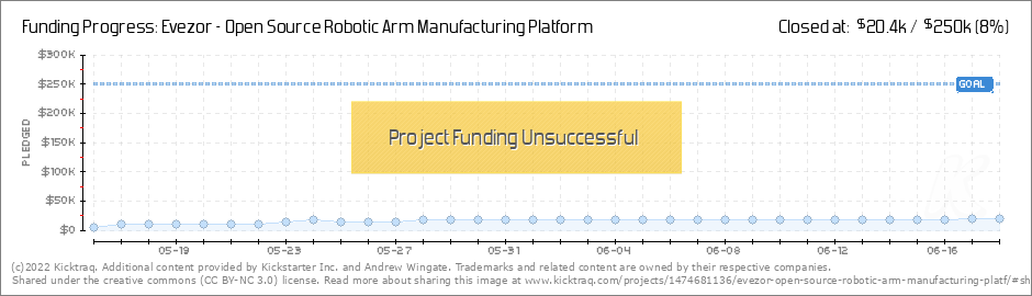Evezor - Open Source Robotic Arm Manufacturing Platform by Andrew