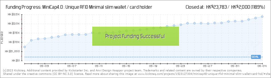 MiniCap4 0 : Unique RFID Minimal slim wallet / card holder