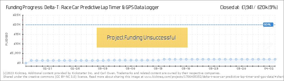 Delta-T : Race Car Predictive Lap Timer & GPS Data Logger by