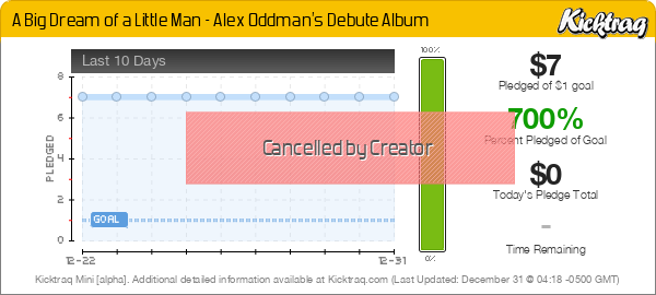 A Big Dream of a Little Man - Alex Oddman's Debute Album -- Kicktraq Mini