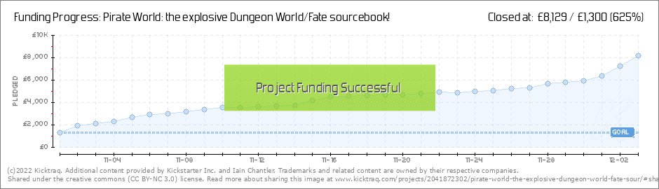 Pirate World: the explosive Dungeon World/Fate sourcebook