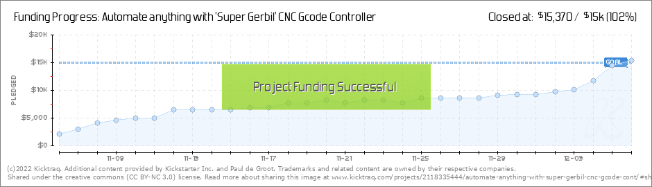 Automate anything with 'Super Gerbil' CNC Gcode Controller