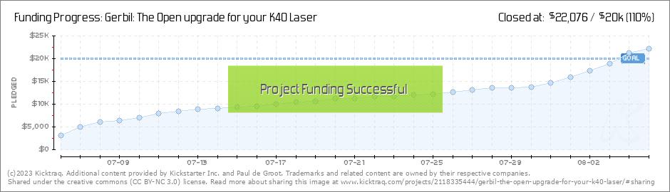 Gerbil: The Open upgrade for your K40 Laser by Paul de Groot