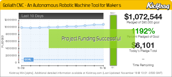 Goliath CNC - An Autonomous Robotic Machine Tool for Makers -- Kicktraq Mini