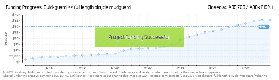 0b9c139359f Quickguard    full length bicycle mudguard by Chris Howard    Kicktraq