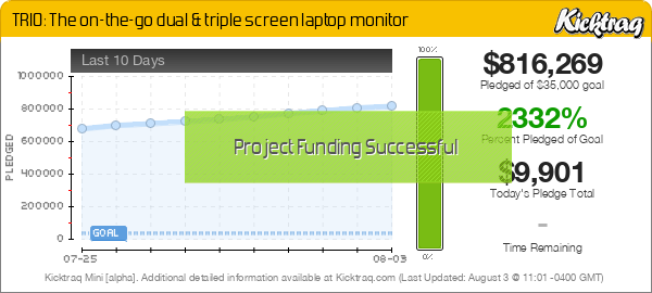 TRIO: The on-the-go dual & triple screen laptop monitor -- Kicktraq Mini