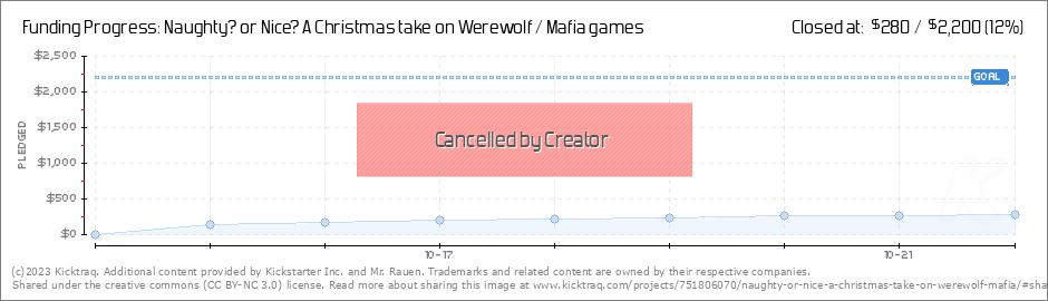Christmas Naughty Or Nice Chart.Naughty Or Nice A Christmas Take On Werewolf Mafia Games