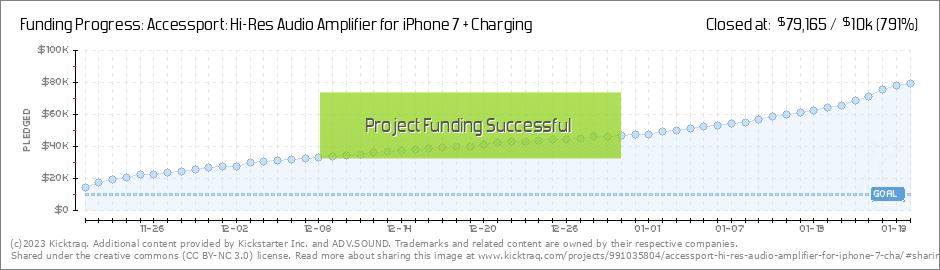 Accessport: Hi-Res Audio Amplifier for iPhone 7 + Charging