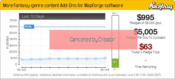 More Fantasy-genre content Add-Ons for MapForge software -- Kicktraq Mini