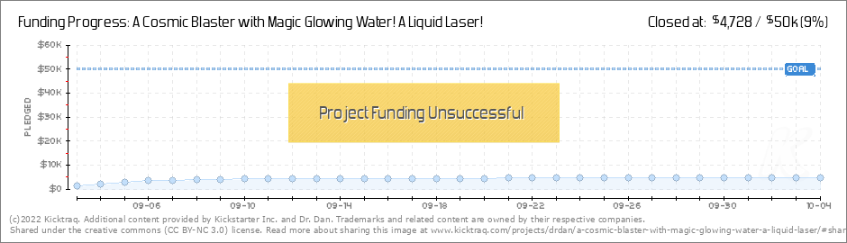 A Cosmic Blaster with Magic Glowing Water! A Liquid Laser