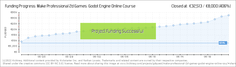 Make Professional 2d Games: Godot Engine Online Course by Nathan