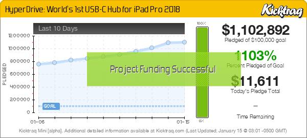 HyperDrive: World's 1st USB-C Hub for iPad Pro 2018 -- Kicktraq Mini