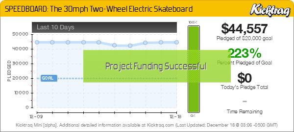 SPEEDBOARD: The 30mph Two-Wheel Electric Skateboard -- Kicktraq Mini