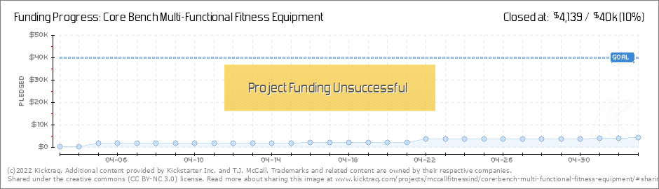 core bench multi functional fitness equipment by t j mccall kicktraq