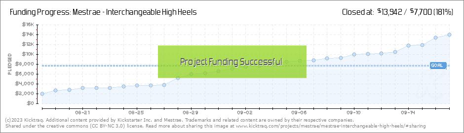 Mestrae Interchangeable High Heels by Mestrae :: Kicktraq