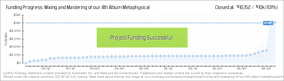 Mixing and Mastering of our 4th Album Metaphysical by Meta