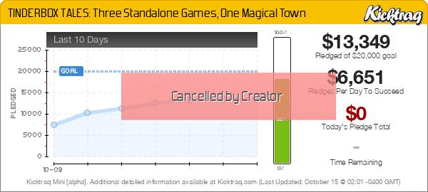 TINDERBOX TALES: Three Standalone Games, One Magical Town -- Kicktraq Mini