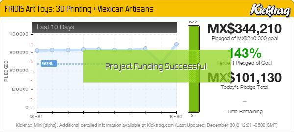 FRIDIS Art Toys: 3D Printing + Mexican Artisans -- Kicktraq Mini