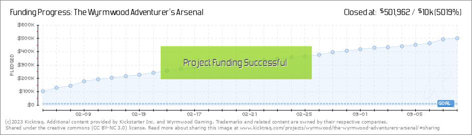 The Wyrmwood Adventurer's Arsenal by Wyrmwood Gaming :: Kicktraq